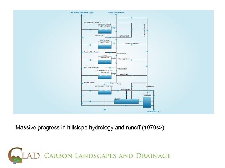 Massive progress in hillslope hydrology and runoff (1970 s>)