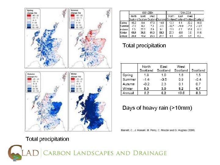 Total precipitation Days of heavy rain (>10 mm) Total precipitation