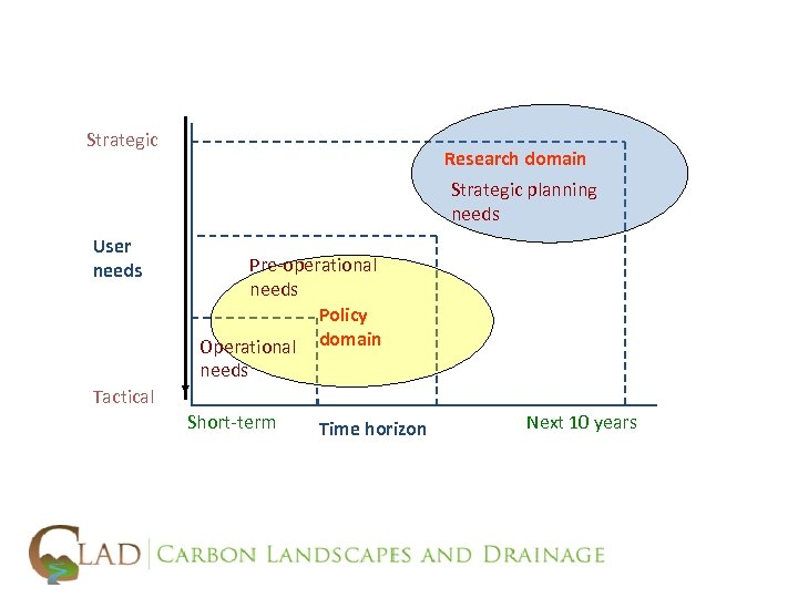 Strategic Research domain Strategic planning needs User needs Pre-operational needs Policy Operational domain needs