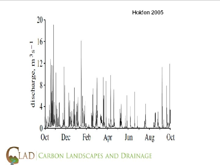 """5) Holden 2005 The """"scientists view"""" • The idea that peatlands soak up water"""