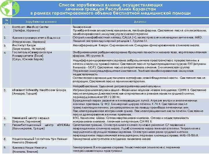 Список зарубежных клиник, осуществляющих лечение граждан Республики Казахстан в рамках гарантированного объема бесплатной медицинской