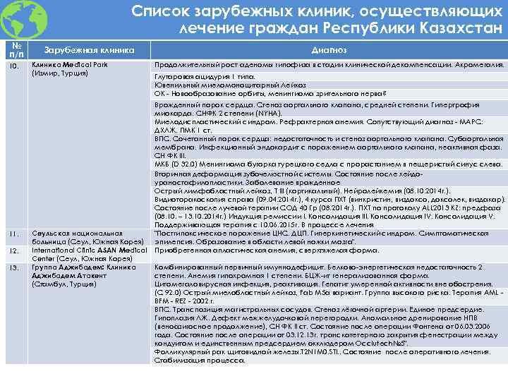 Список зарубежных клиник, осуществляющих лечение граждан Республики Казахстан № п/п 10. 11. 12. 13.