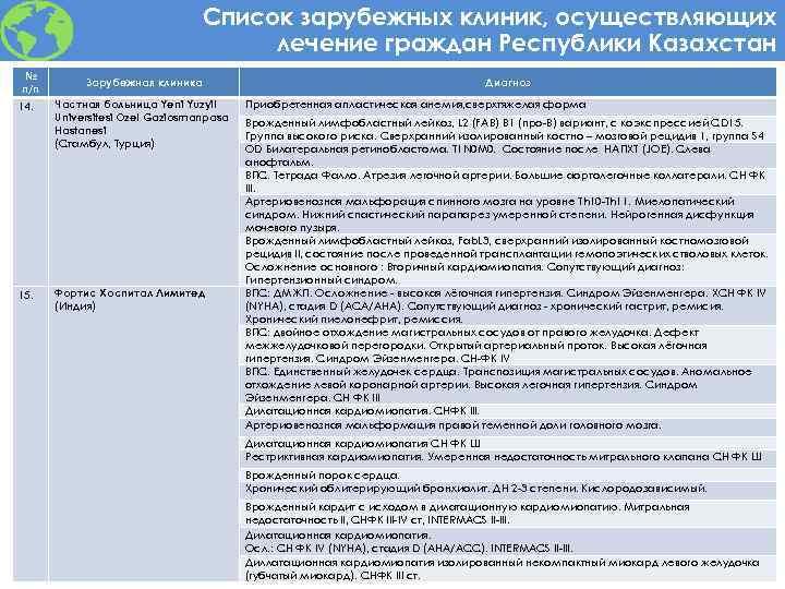 Список зарубежных клиник, осуществляющих лечение граждан Республики Казахстан № п/п 14. 15. Зарубежная клиника