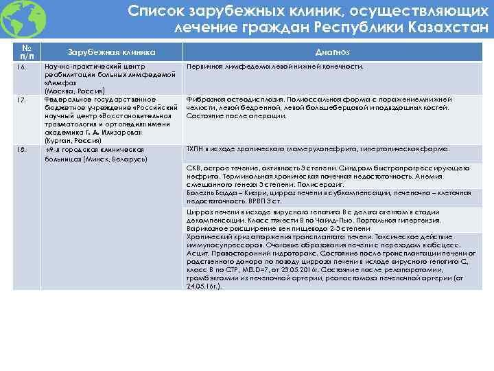 Список зарубежных клиник, осуществляющих лечение граждан Республики Казахстан № п/п 16. 17. 18. Зарубежная