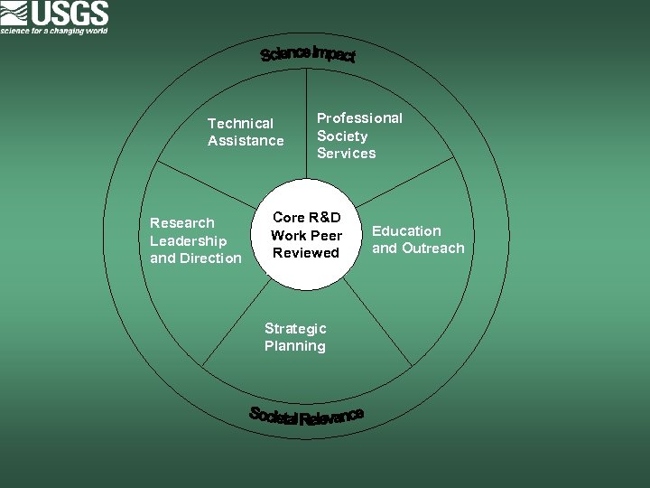 Technical Assistance Research Leadership and Direction Professional Society Services Core R&D Work Peer Reviewed