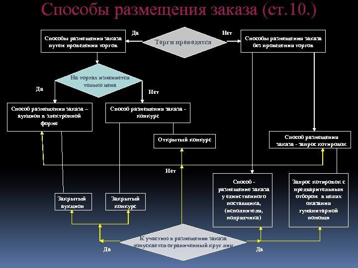Способы размещения заказа (ст. 10. ) Способы размещения заказа путем проведения торгов Да Да