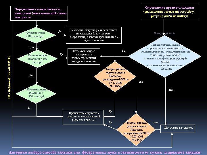 Определение предмета закупки (размещение заказа на «стройку» регулируется по иному) Определение суммы закупки, начальной