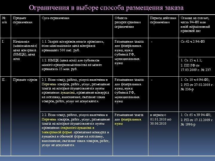 Ограничения в выборе способа размещения заказа № п/п Предмет ограничения Суть ограничения Область распространения