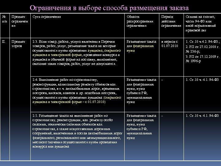 Ограничения в выборе способа размещения заказа № п/п Предмет ограничен ия Суть ограничения Область