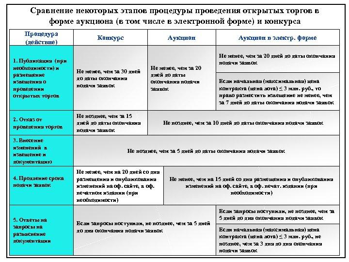 Сравнение некоторых этапов процедуры проведения открытых торгов в форме аукциона (в том числе в