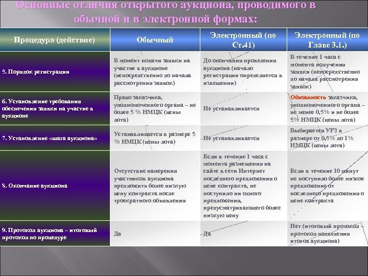 Основные отличия открытого аукциона, проводимого в обычной и в электронной формах: Процедура (действие) Обычный