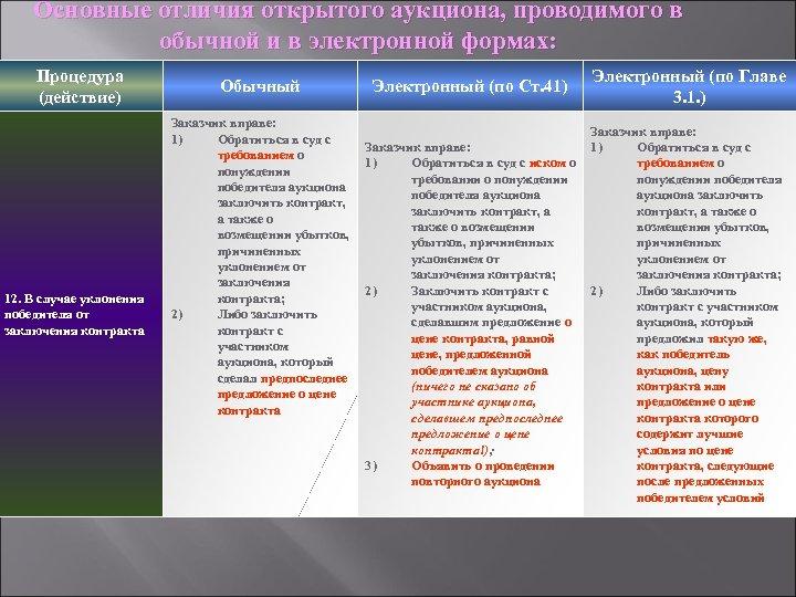 Основные отличия открытого аукциона, проводимого в обычной и в электронной формах: Процедура (действие) 12.