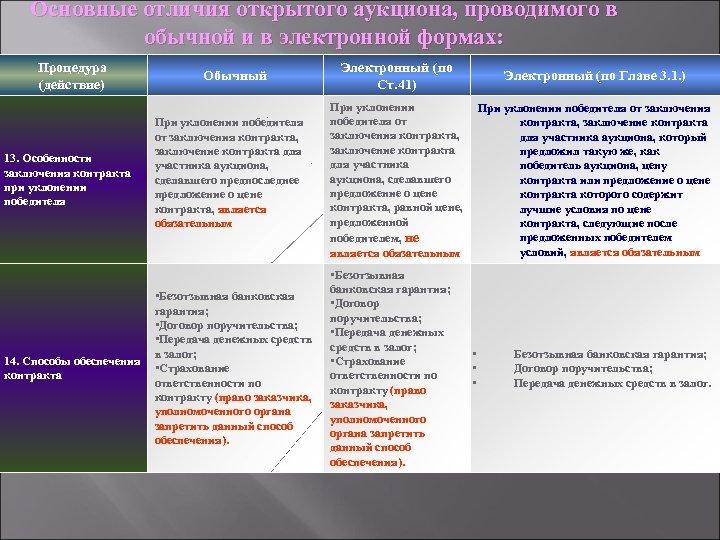 Основные отличия открытого аукциона, проводимого в обычной и в электронной формах: Процедура (действие) 13.