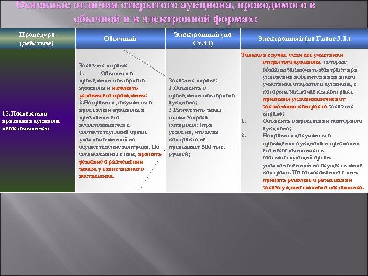 Основные отличия открытого аукциона, проводимого в обычной и в электронной формах: Процедура (действие) 15.