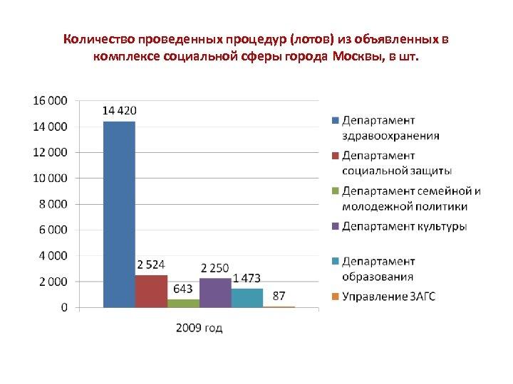 Количество проведенных процедур (лотов) из объявленных в комплексе социальной сферы города Москвы, в шт.