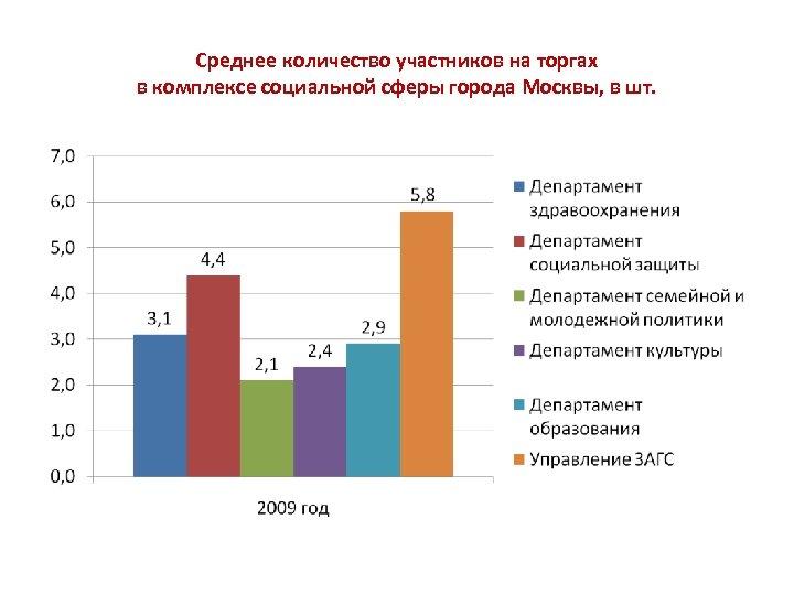 Среднее количество участников на торгах в комплексе социальной сферы города Москвы, в шт.