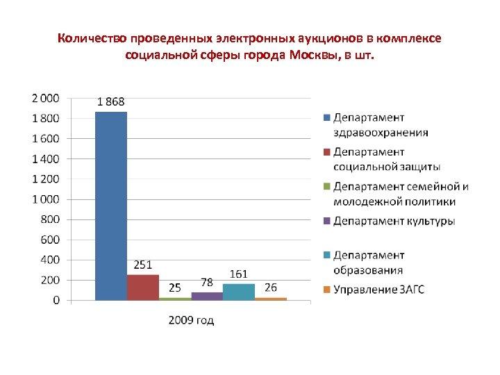 Количество проведенных электронных аукционов в комплексе социальной сферы города Москвы, в шт.