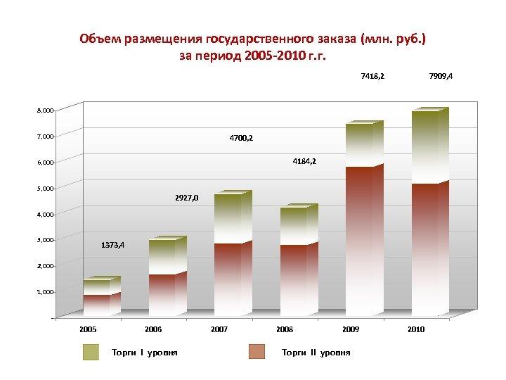 Объем размещения государственного заказа (млн. руб. ) за период 2005 -2010 г. г. 7418,