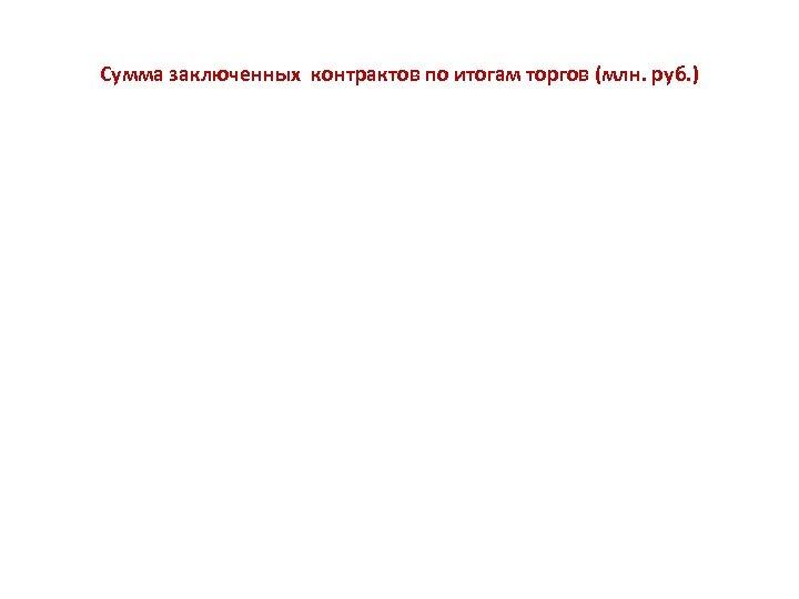 Сумма заключенных контрактов по итогам торгов (млн. руб. )