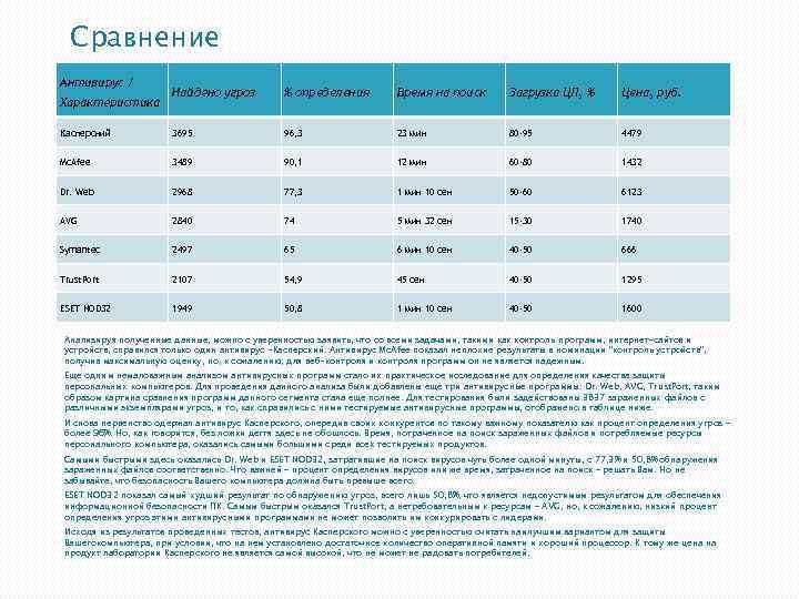 Сравнение Антивирус / Найдено угроз % определения Время на поиск Загрузка ЦП, % Цена,