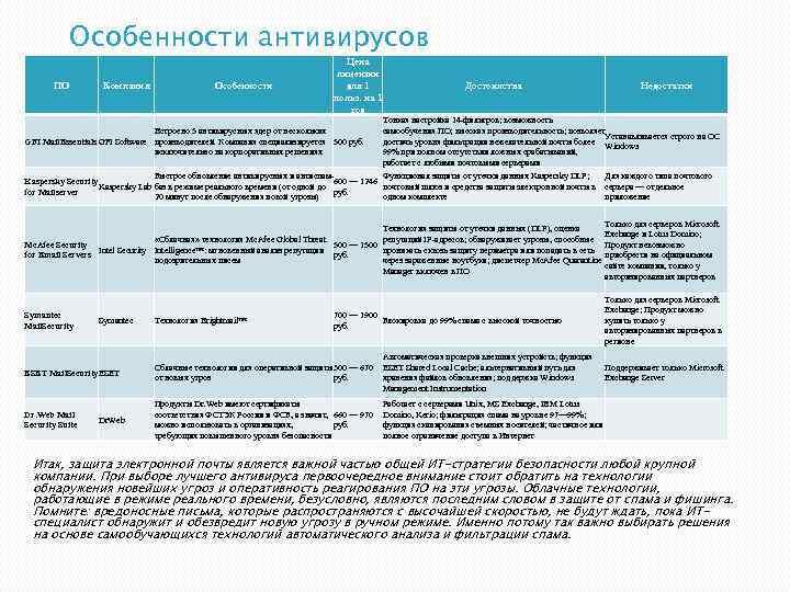Особенности антивирусов ПО Компания Особенности Цена лицензии для 1 польз. на 1 год Встроено