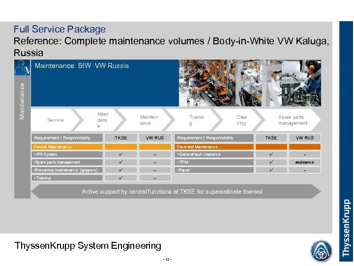 Full Service Package Reference: Complete maintenance volumes / Body-in-White VW Kaluga, Russia Maintenance: BIW