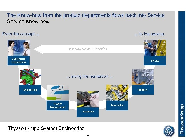 The Know-how from the product departments flows back into Service Know-how From the concept.
