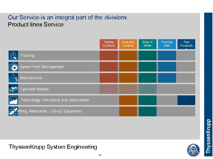 Our Service is an integral part of the divisions Product lines Service Testing Solutions
