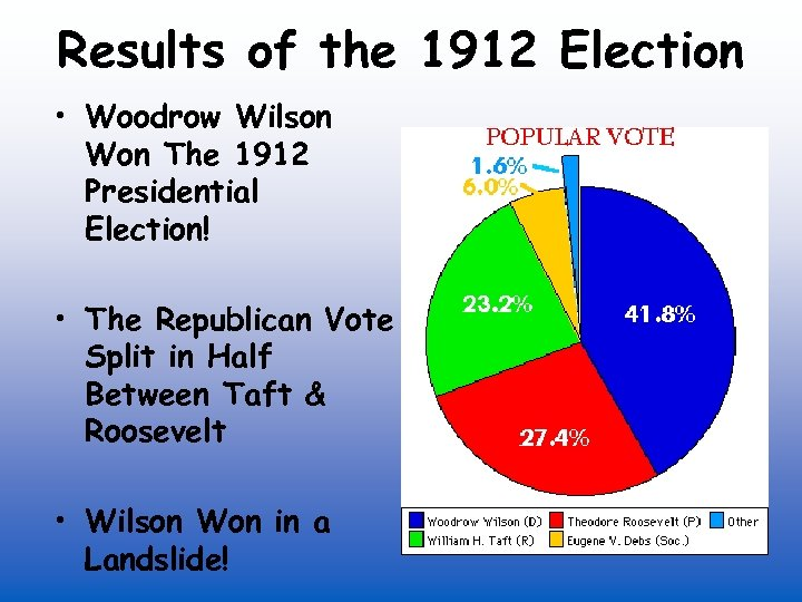 Results of the 1912 Election • Woodrow Wilson Won The 1912 Presidential Election! •