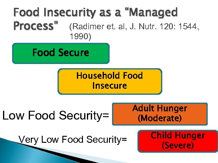 "Food Insecurity as a ""Managed Process"" (Radimer et. al, J. Nutr. 120: 1544, 1990)"