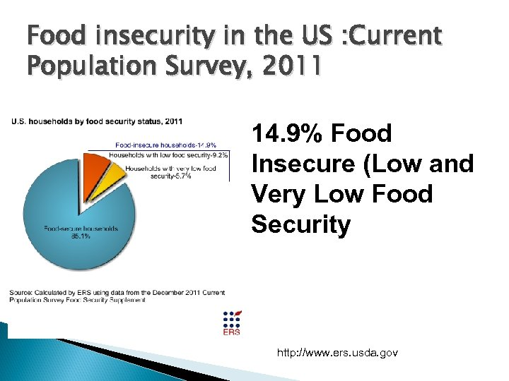 Food insecurity in the US : Current Population Survey, 2011 14. 9% Food Insecure