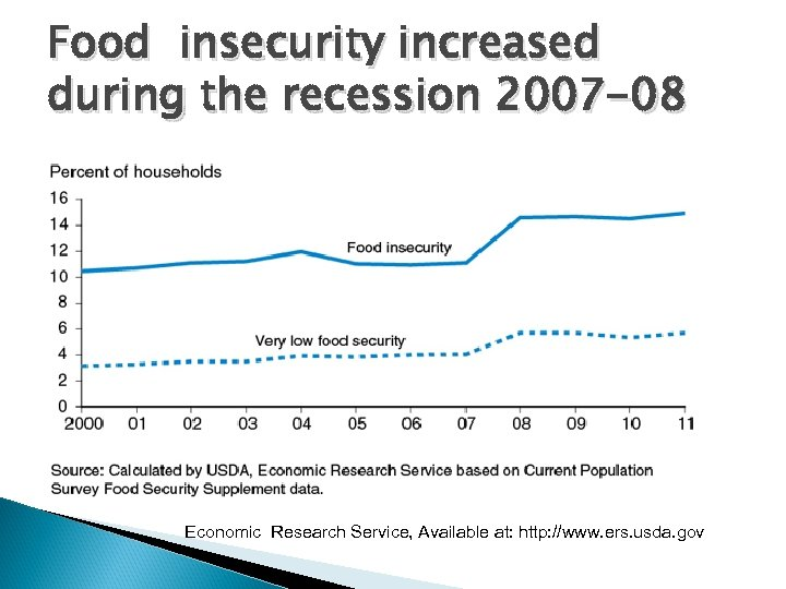 Food insecurity increased during the recession 2007 -08 Economic Research Service, Available at: http: