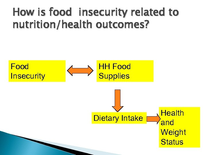 How is food insecurity related to nutrition/health outcomes? Food Insecurity HH Food Supplies Dietary