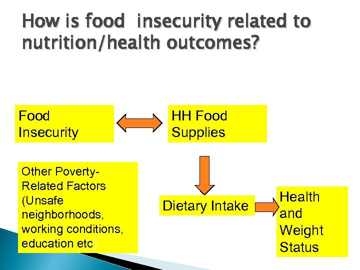 How is food insecurity related to nutrition/health outcomes? Food Insecurity Other Poverty. Related Factors
