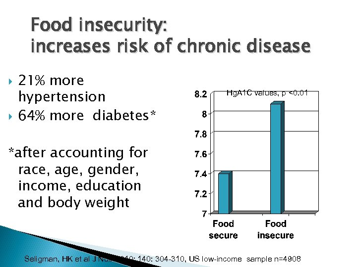 Food insecurity: increases risk of chronic disease 21% more hypertension 64% more diabetes* Hg.