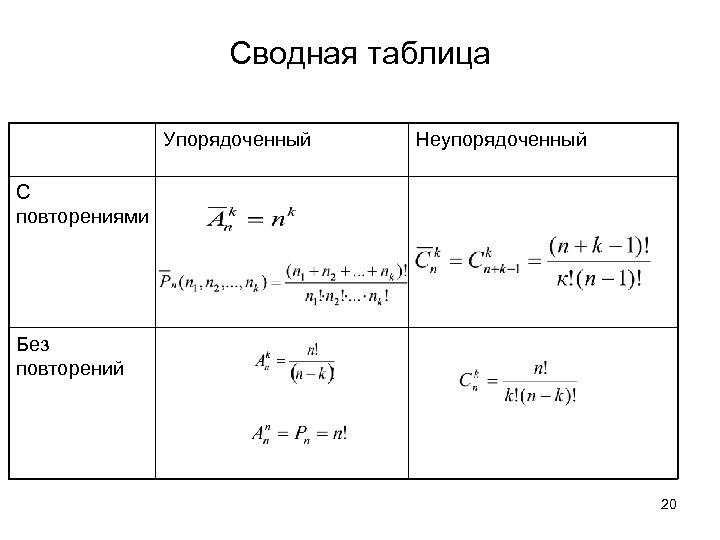 Сводная таблица Упорядоченный Неупорядоченный С повторениями Без повторений 20
