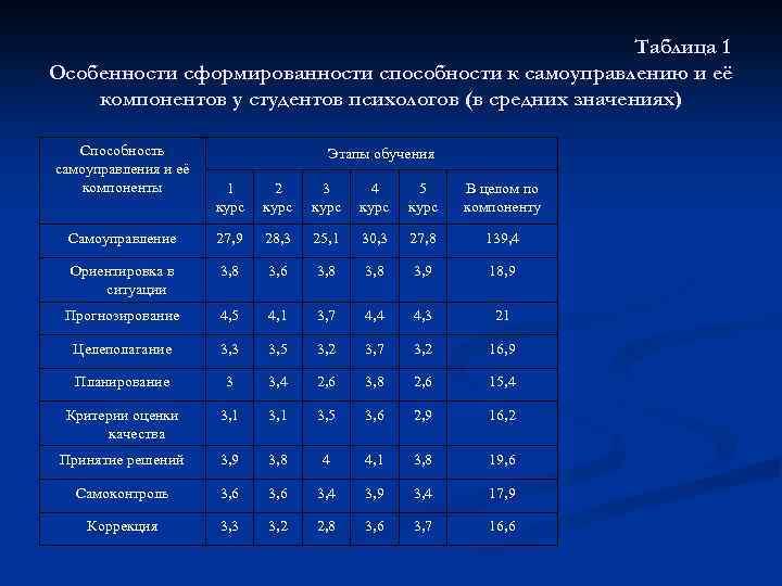 Таблица 1 Особенности сформированности способности к самоуправлению и её компонентов у студентов психологов (в