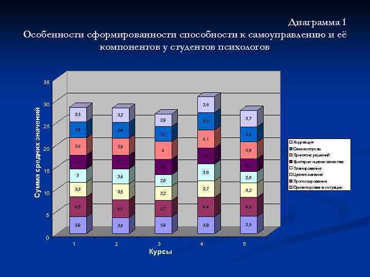 Диаграмма 1 Особенности сформированности способности к самоуправлению и её компонентов у студентов психологов Сумма