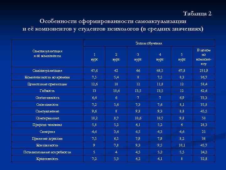 Таблица 2 Особенности сформированности самоактуализации и её компонентов у студентов психологов (в средних значениях)