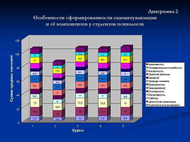 Диаграмма 2 Особенности сформированности самоактуализации и её компонентов у студентов психологов 120 6, 2