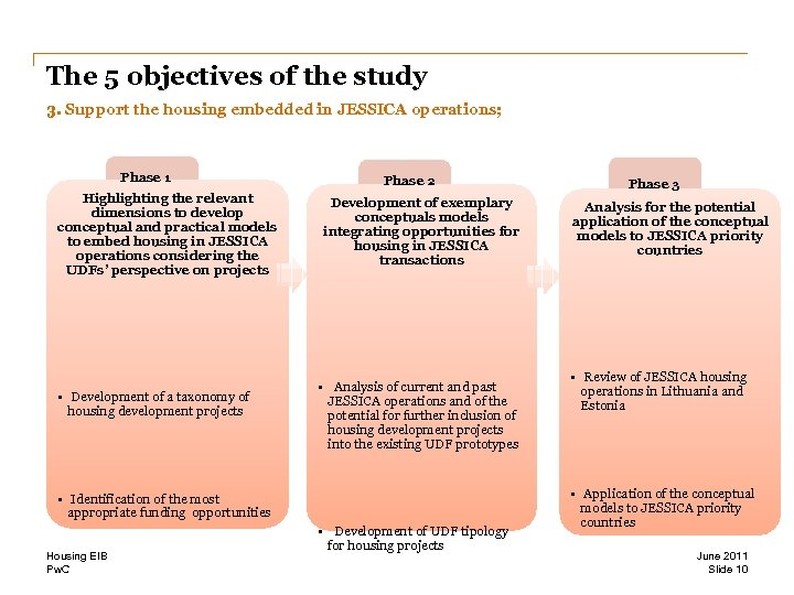 The 5 objectives of the study 3. Support the housing embedded in JESSICA operations;