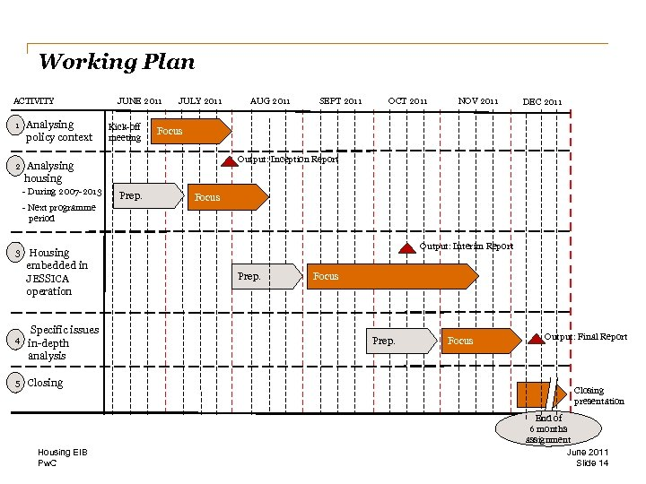 Working Plan ACTIVITY 1 Analysing policy context 2 JUNE 2011 JULY 2011 Analysing housing