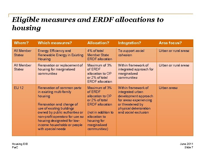 Eligible measures and ERDF allocations to housing Where? Which measures? Allocation? Integration? Area focus?