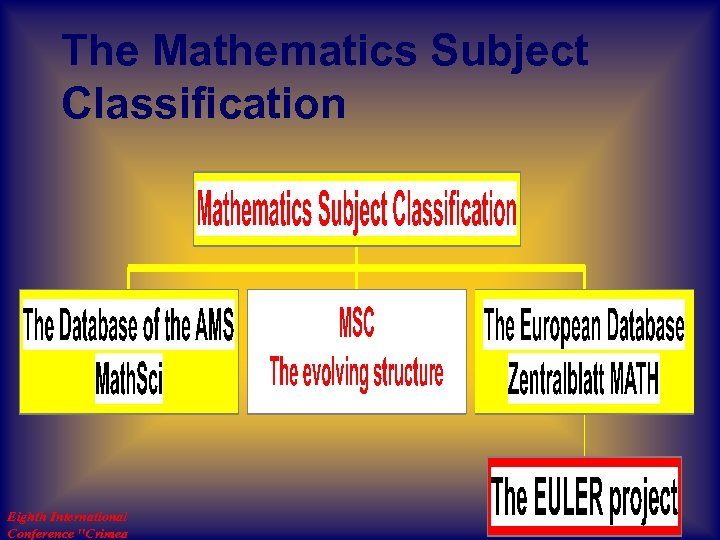 The Mathematics Subject Classification Eighth International Conference