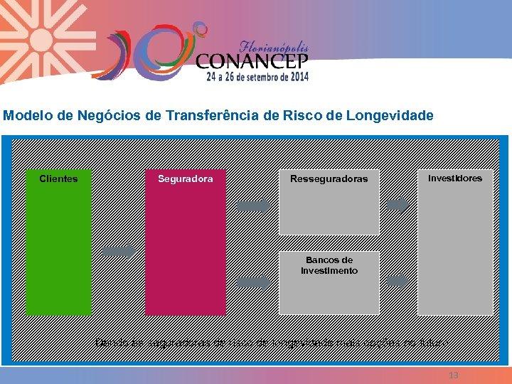 Modelo de Negócios de Transferência de Risco de Longevidade Clientes Seguradora Resseguradoras Investidores Bancos