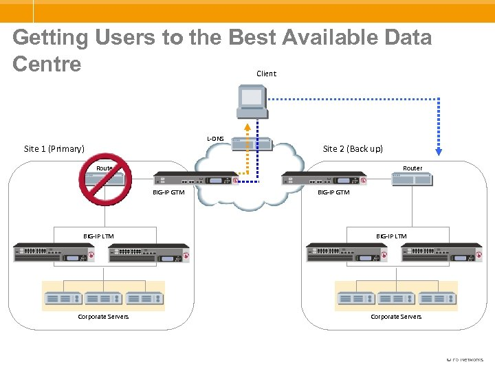 Getting Users to the Best Available Data Centre Client L-DNS Site 1 (Primary) Site