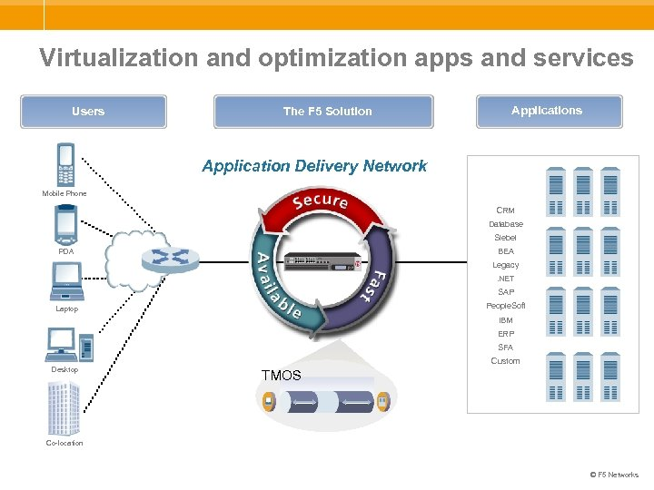 Virtualization and optimization apps and services Users The F 5 Solution Applications Application Delivery