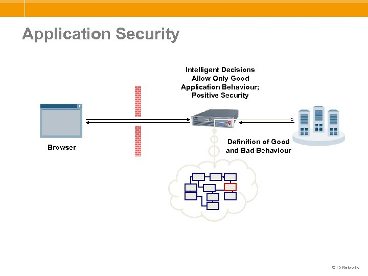 Application Security Intelligent Decisions Allow Only Good Application Behaviour; Positive Security Browser Definition of