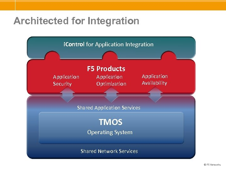 Architected for Integration i. Control for Application Integration F 5 Products Application Security Application