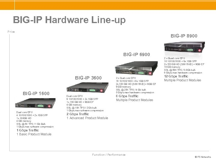 BIG-IP Hardware Line-up Price BIG-IP 8900 BIG-IP 6900 BIG-IP 3600 BIG-IP 1600 Dual core